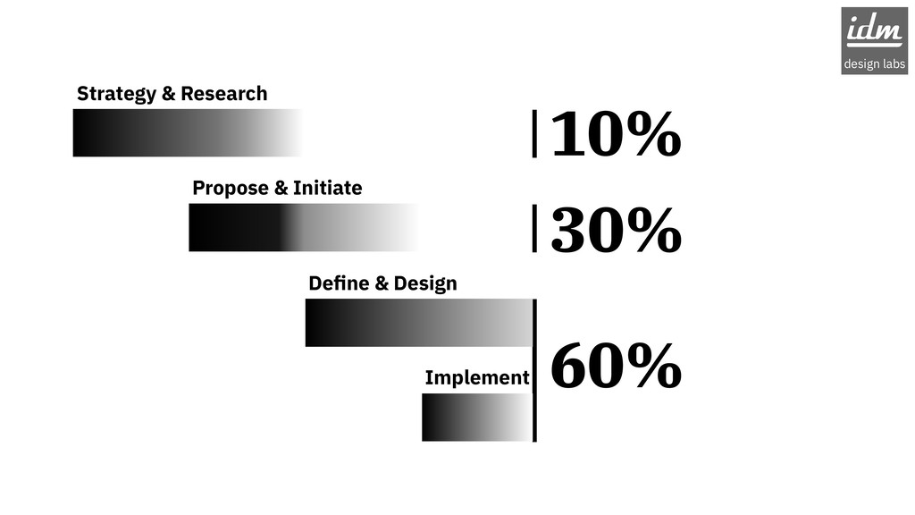 10% 30% 60% Strategy & Research Propose & Initi...