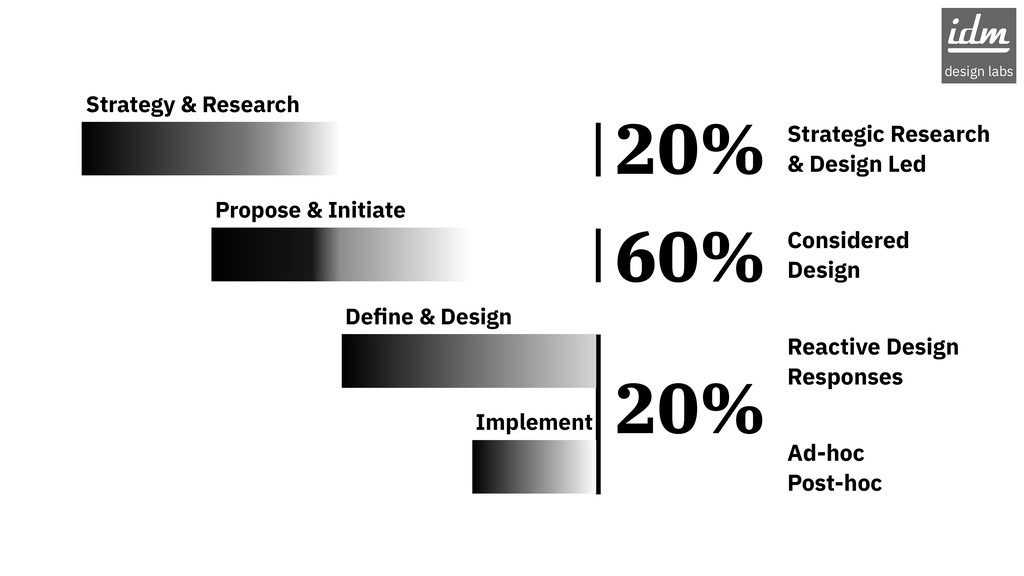 20% 60% 20% Strategy & Research Propose & Initi...