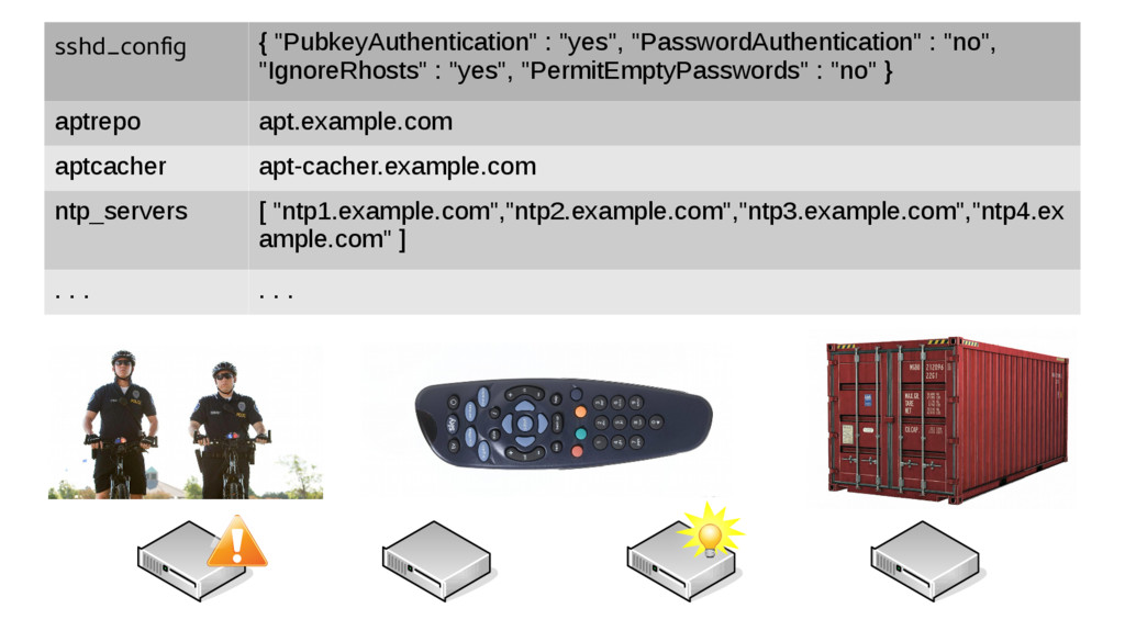 """sshd_config { """"PubkeyAuthentication"""" : """"yes"""", """"..."""