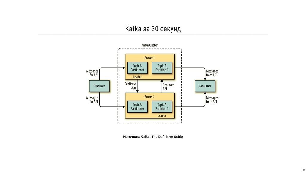 Kafka за 30 секунд Источник: Kafka. The Definiti...