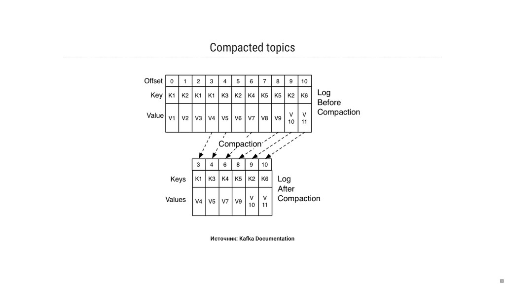 Compacted topics Источник: Kafka Documentation ...