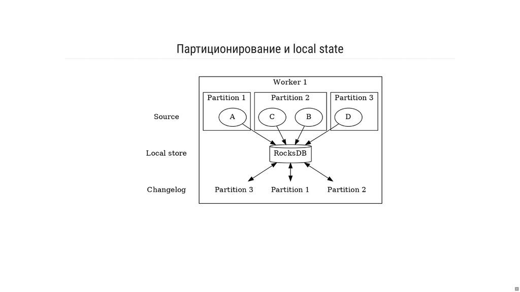 Партиционирование и local state 44