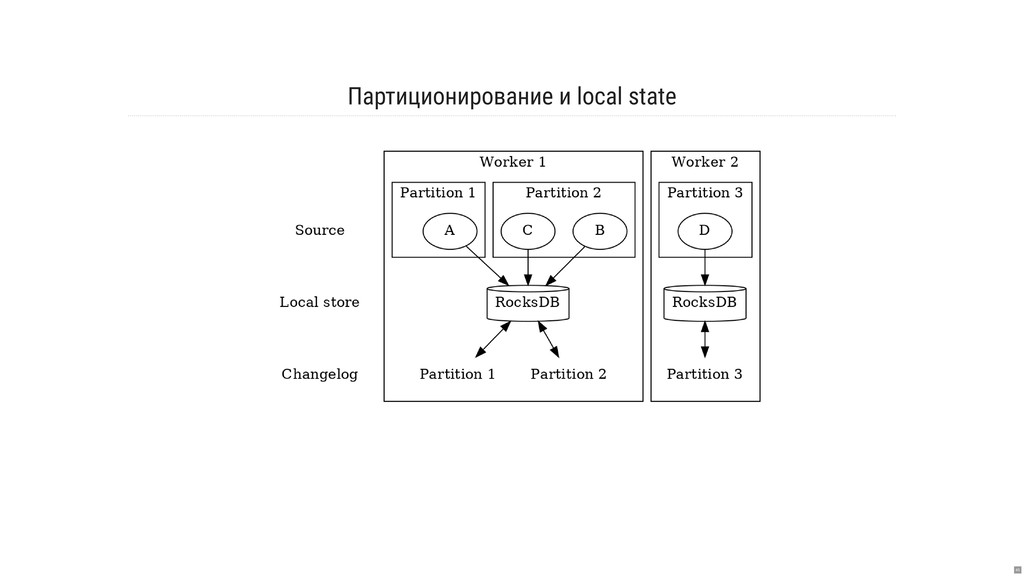 Партиционирование и local state 45