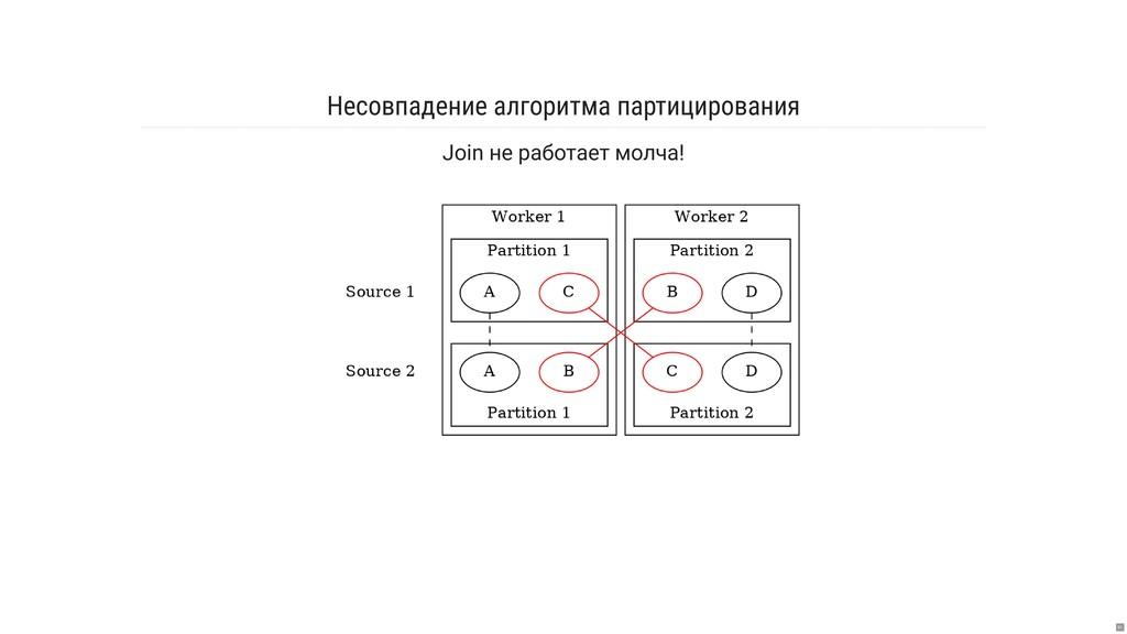 Несовпадение алгоритма партицирования Join не р...