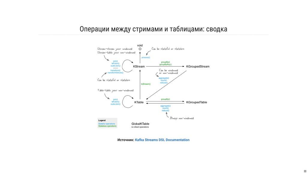 Операции между стримами и таблицами: сводка Ист...