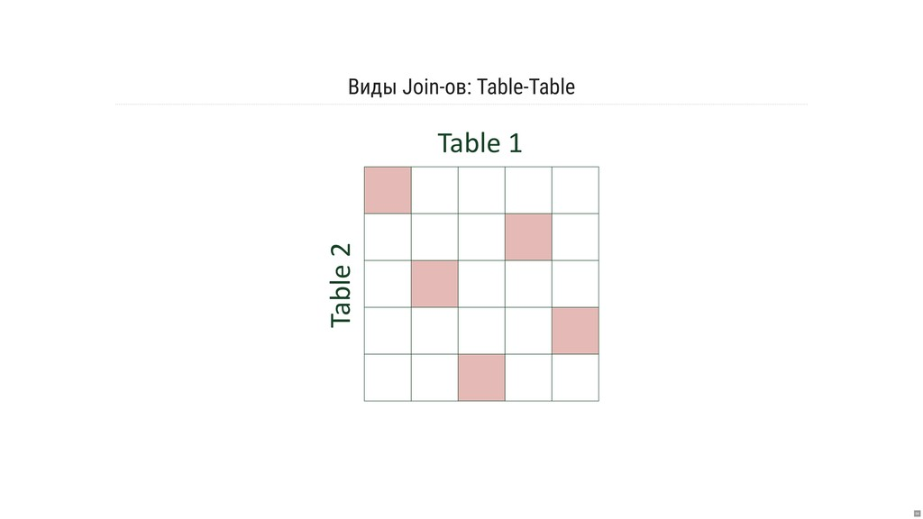 Виды Join-ов: Table-Table Table 1 Table 2 64