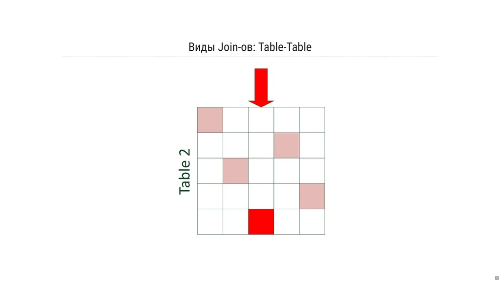 Виды Join-ов: Table-Table Table 2 65