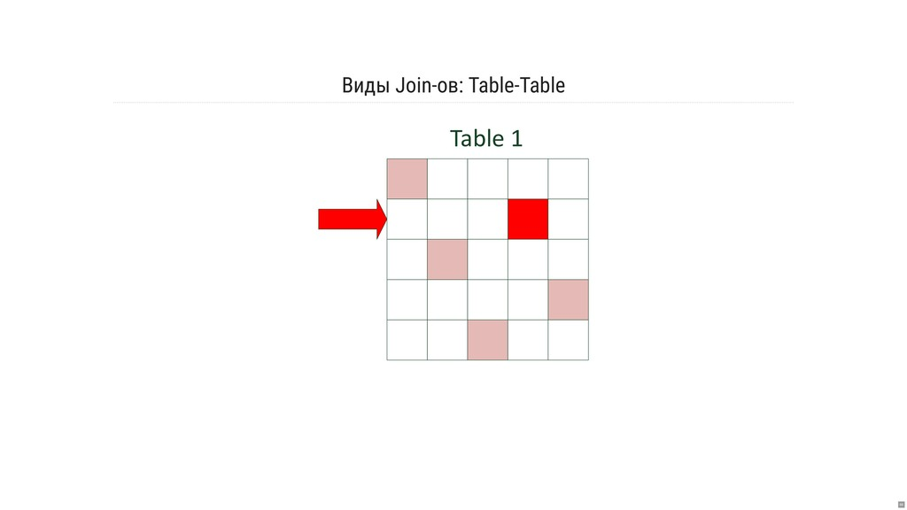 Виды Join-ов: Table-Table Table 1 66