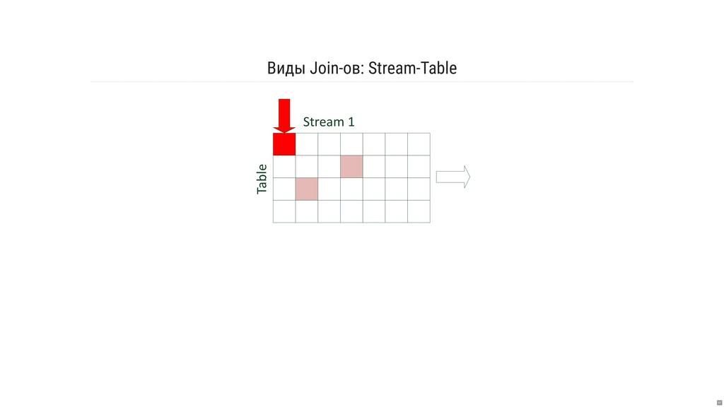 Виды Join-ов: Stream-Table Stream 1 Table 67