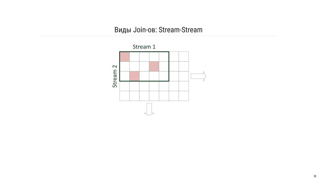 Виды Join-ов: Stream-Stream Stream 1 Stream 2 68