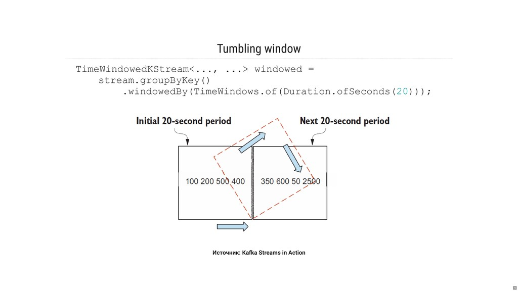 Tumbling window Источник: Kafka Streams in Acti...