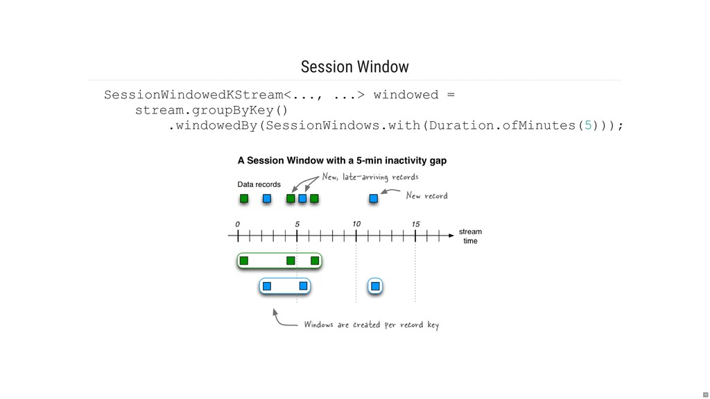 Session Window SessionWindowedKStream<..., ...>...