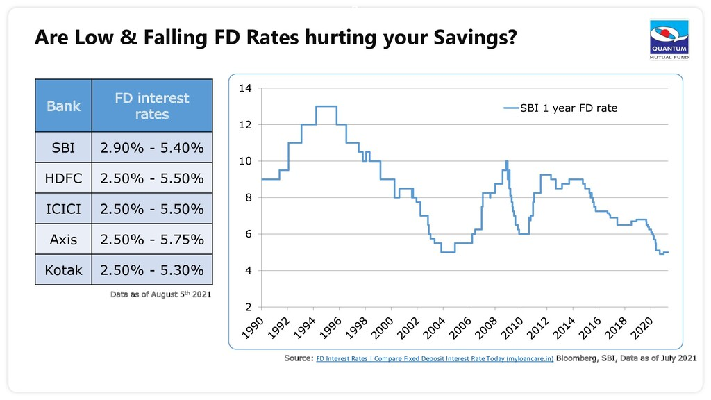 2 Are Low & Falling FD Rates hurting your Savin...