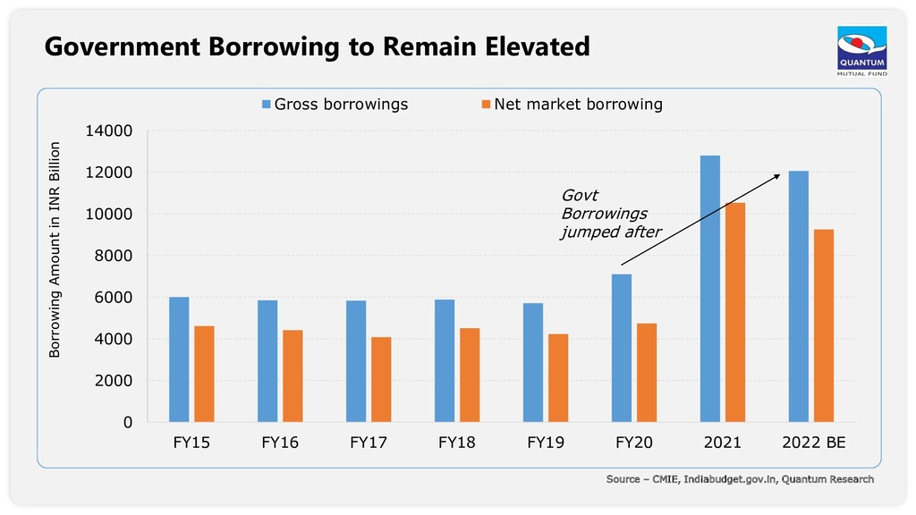 Government Borrowing to Remain Elevated 0 2000 ...