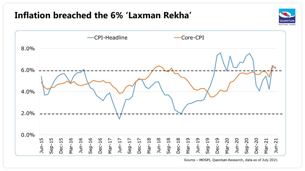 Inflation breached the 6% 'Laxman Rekha' Source...