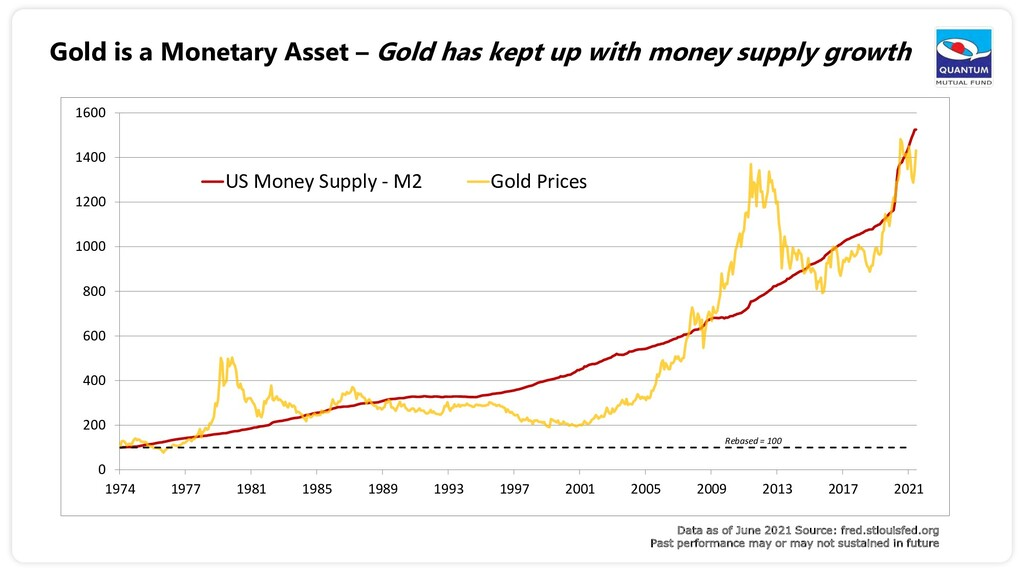 Gold is a Monetary Asset – Gold has kept up wit...