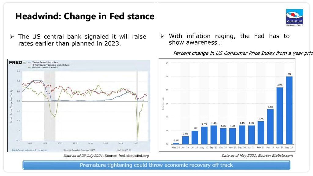 18  The US central bank signaled it will raise...