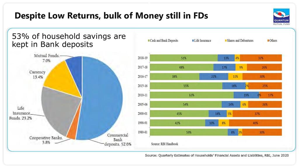 3 Despite Low Returns, bulk of Money still in F...