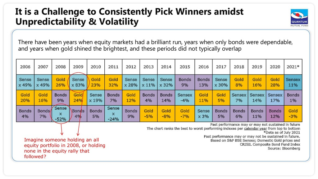 There have been years when equity markets had a...