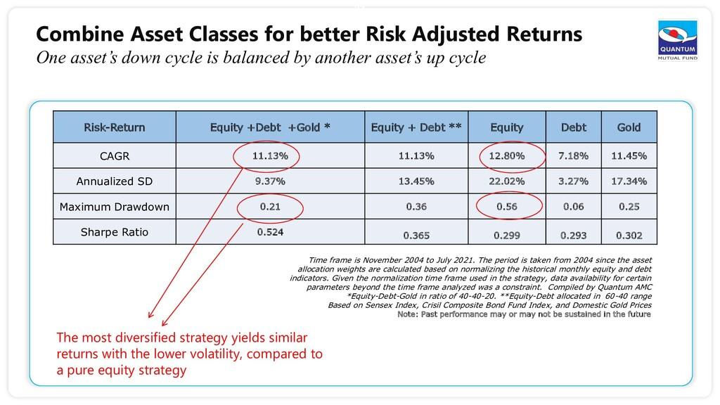 Combine Asset Classes for better Risk Adjusted ...