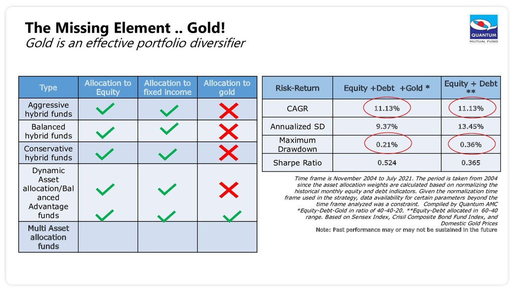 The Missing Element .. Gold! Gold is an effecti...