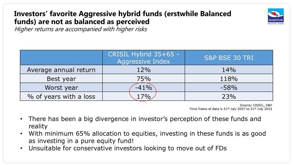 Investors' favorite Aggressive hybrid funds (er...