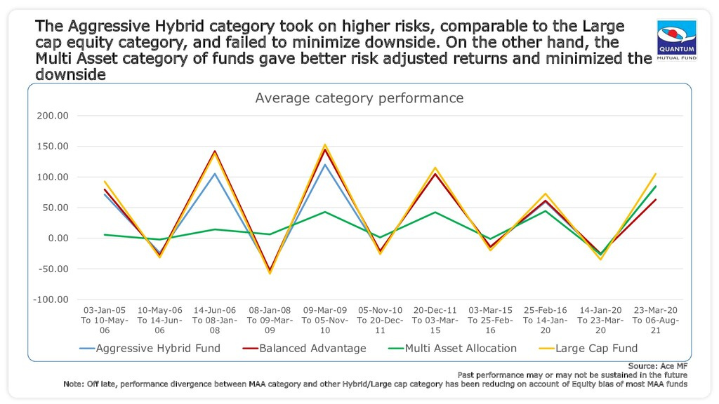 The Aggressive Hybrid category took on higher r...
