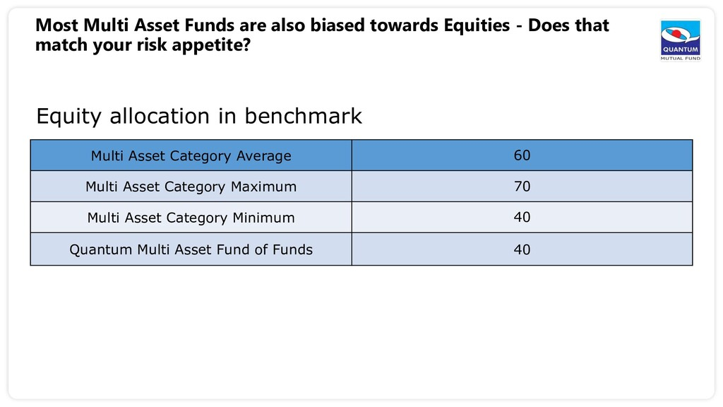 Most Multi Asset Funds are also biased towards ...