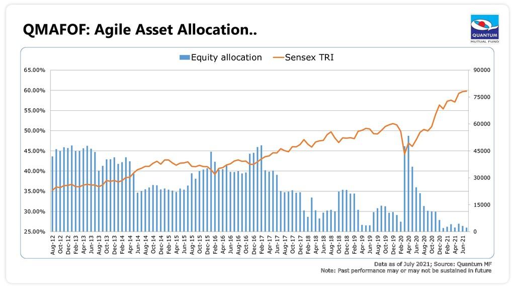 QMAFOF: Agile Asset Allocation.. Data as of Jul...