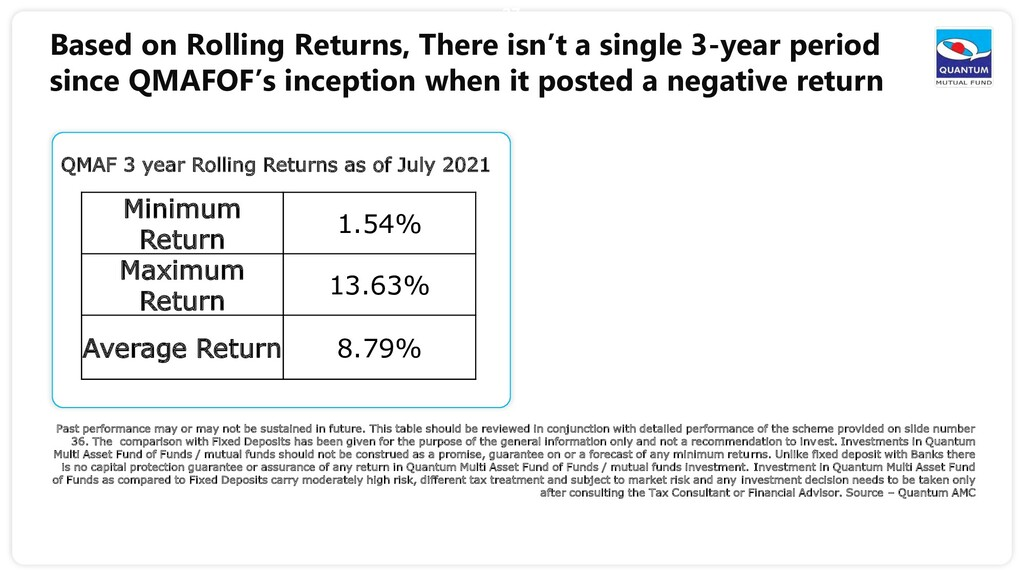 37 Based on Rolling Returns, There isn't a sing...