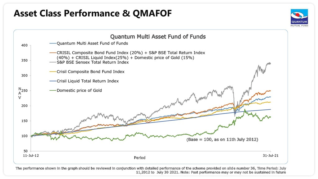 Asset Class Performance & QMAFOF The performanc...