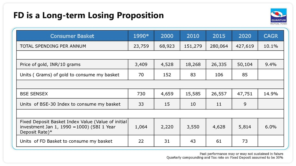 FD is a Long-term Losing Proposition Consumer B...