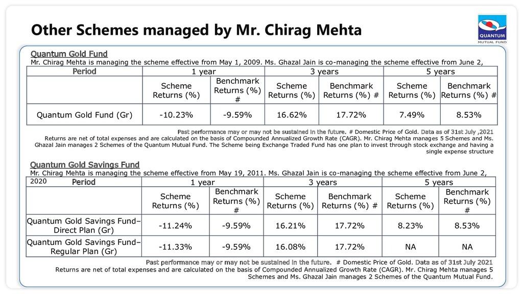 Quantum Gold Fund Mr. Chirag Mehta is managing ...