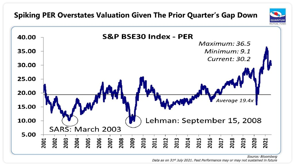 Spiking PER Overstates Valuation Given The Prio...