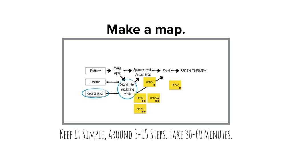 Make a map. Keep It Simple, Around 5-15 Steps. ...