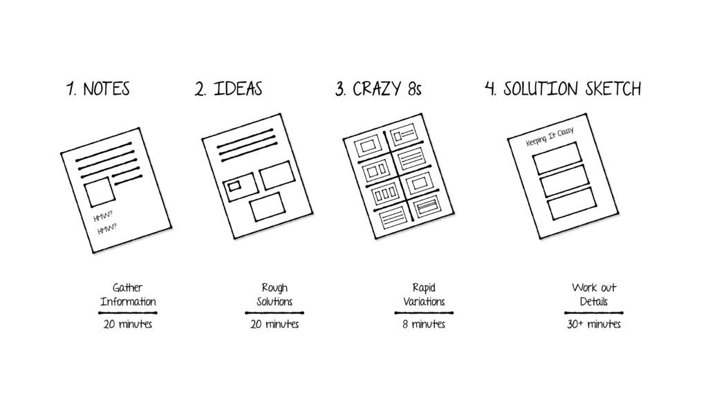 1. NOTES 2. IDEAS 3. CRAZY 8s 4. SOLUTION SKETC...