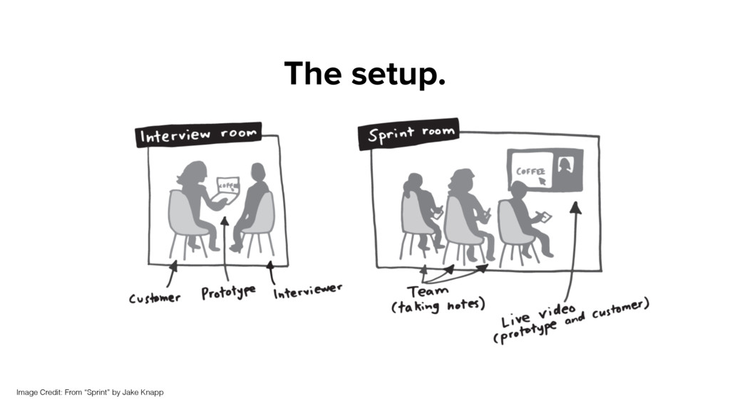 """The setup. Image Credit: From """"Sprint"""" by Jake ..."""
