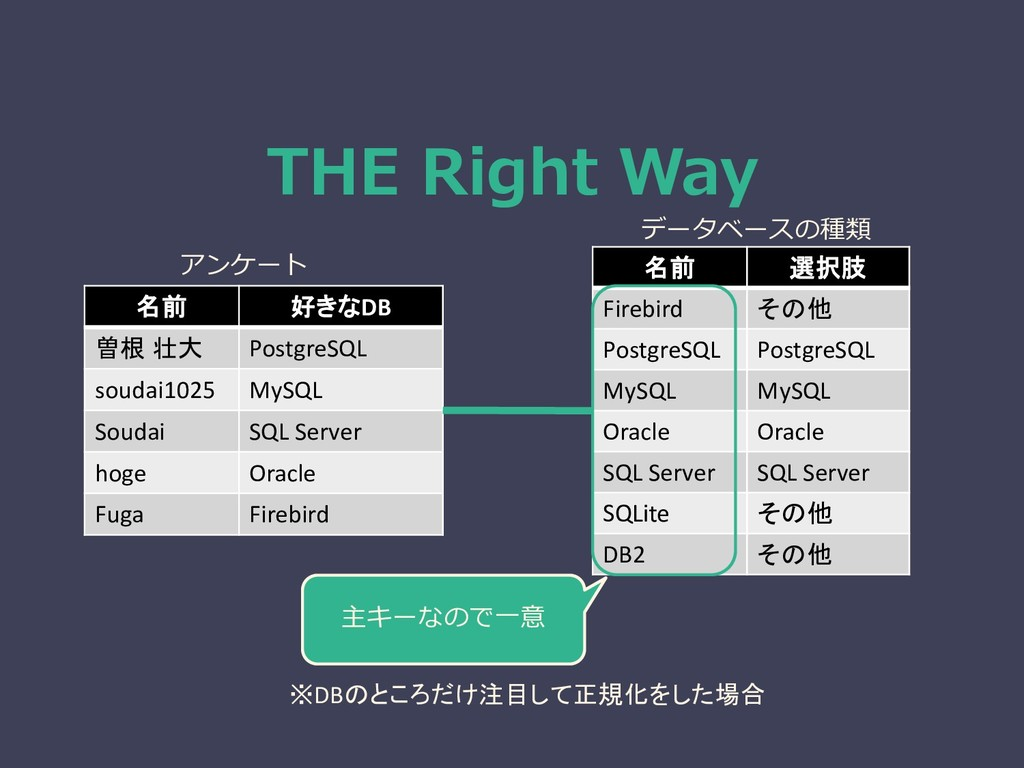 THE Right Way 名前 好きなDB 曽根 壮大 PostgreSQL soudai1...