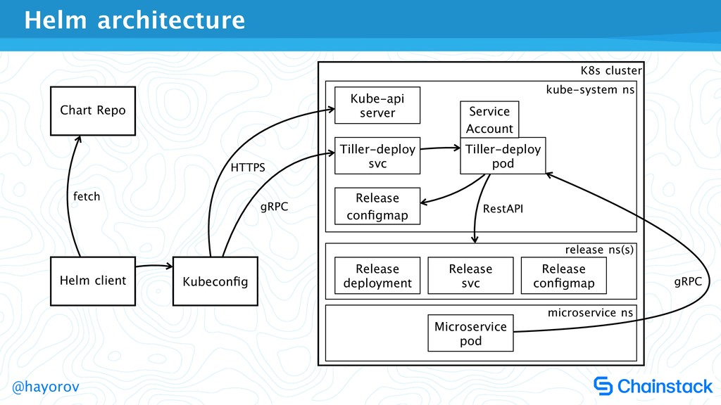 @hayorov Helm architecture Helm client Chart Re...