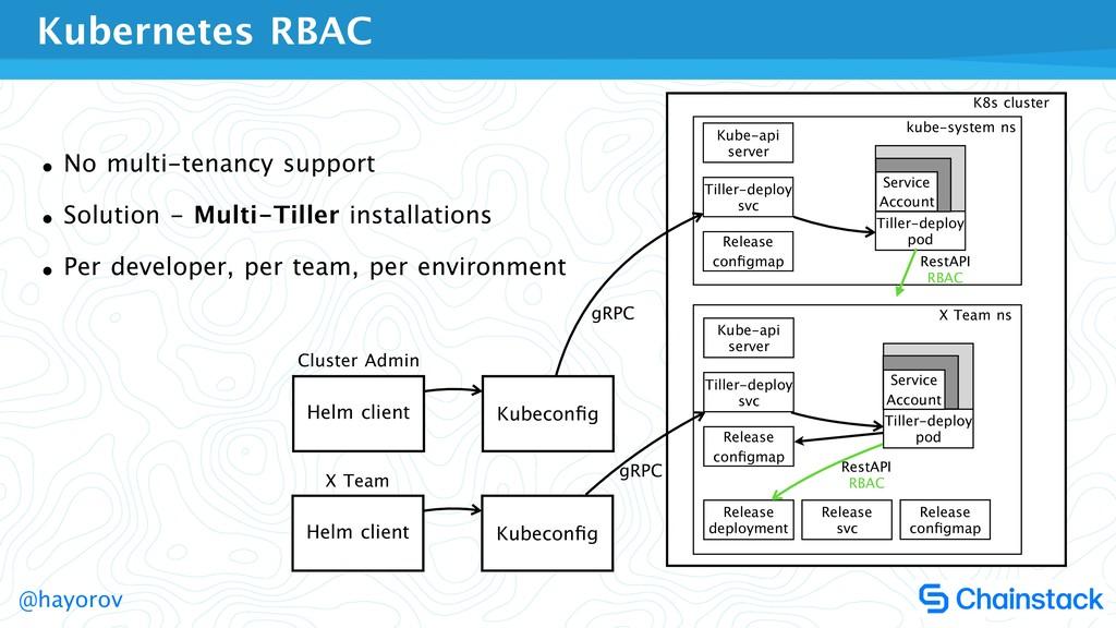 @hayorov Kubernetes RBAC Helm client Kubeconfig ...
