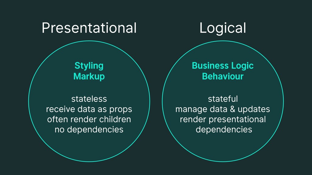 Presentational Logical Business Logic Behaviou...