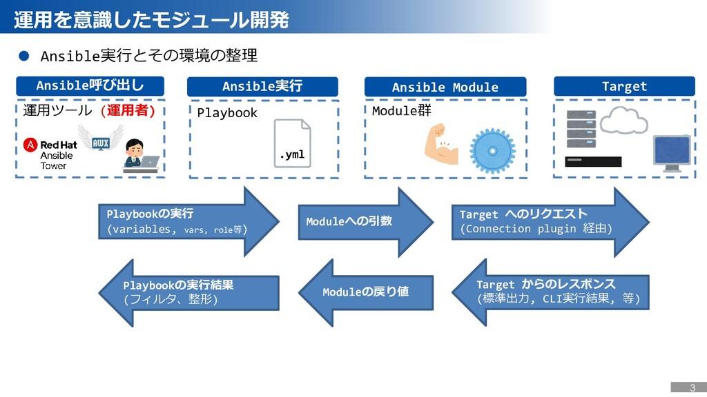 運用を意識したモジュール開発 Ansible Module Ansible実行 Ansible...