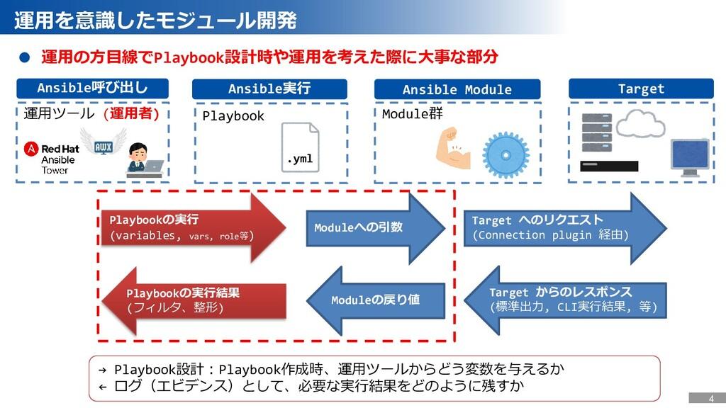 Ansible Module Ansible実行 Ansible呼び出し Target ● 運...