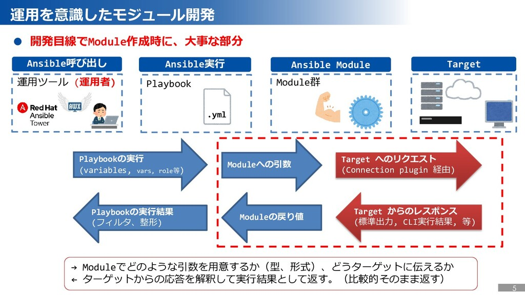 Ansible Module Ansible実行 Ansible呼び出し Target ● 開...