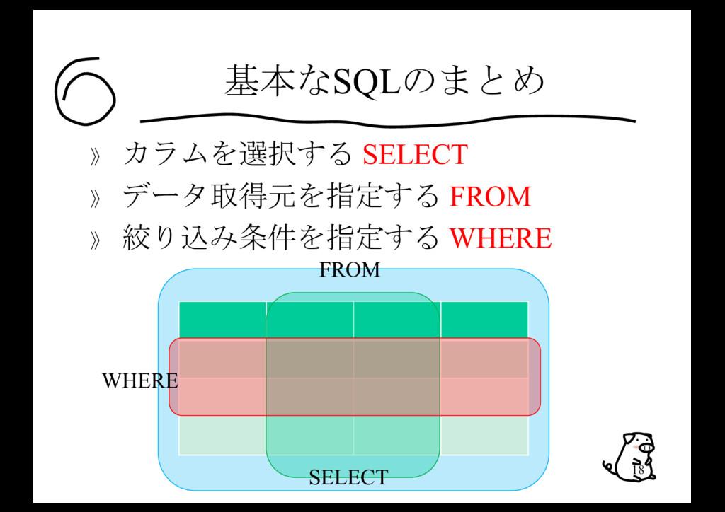 基本なSQLのまとめ 》 カラムを選択する SELECT 》 データ取得元を指定する FROM...