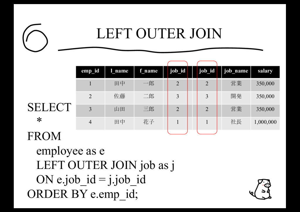 LEFT OUTER JOIN SELECT * FROM employee as e LEF...