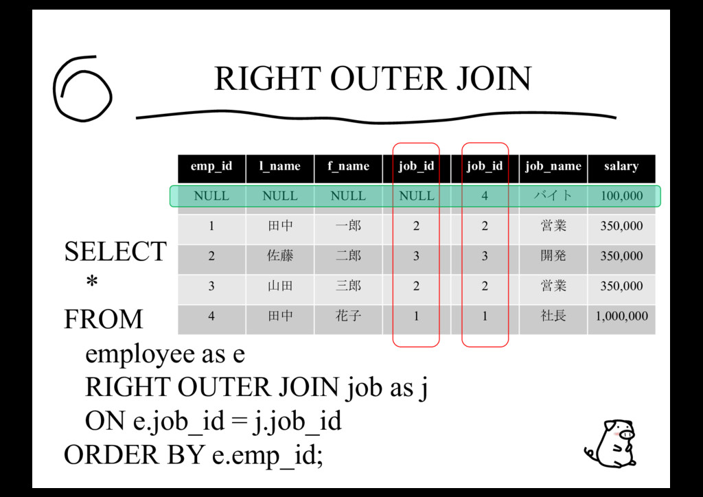 RIGHT OUTER JOIN SELECT * FROM employee as e RI...