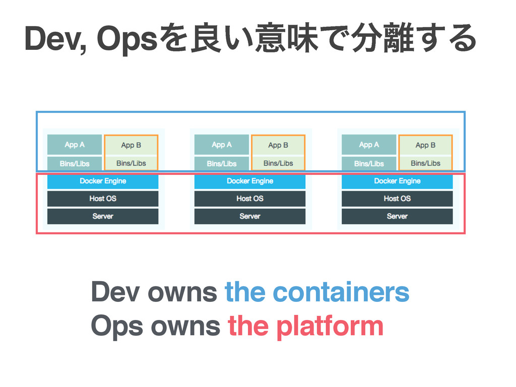 Dev, OpsΛྑ͍ҙຯͰ͢Δ Dev owns the containers Ops ...
