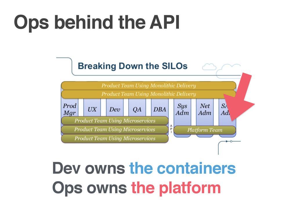 Ops behind the API Dev owns the containers Ops ...