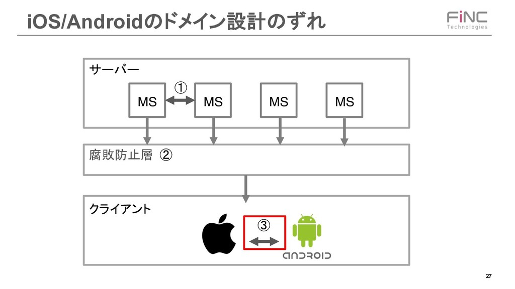 27 iOS/Android